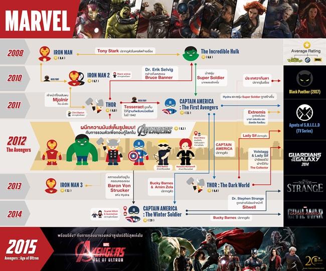info-avengers